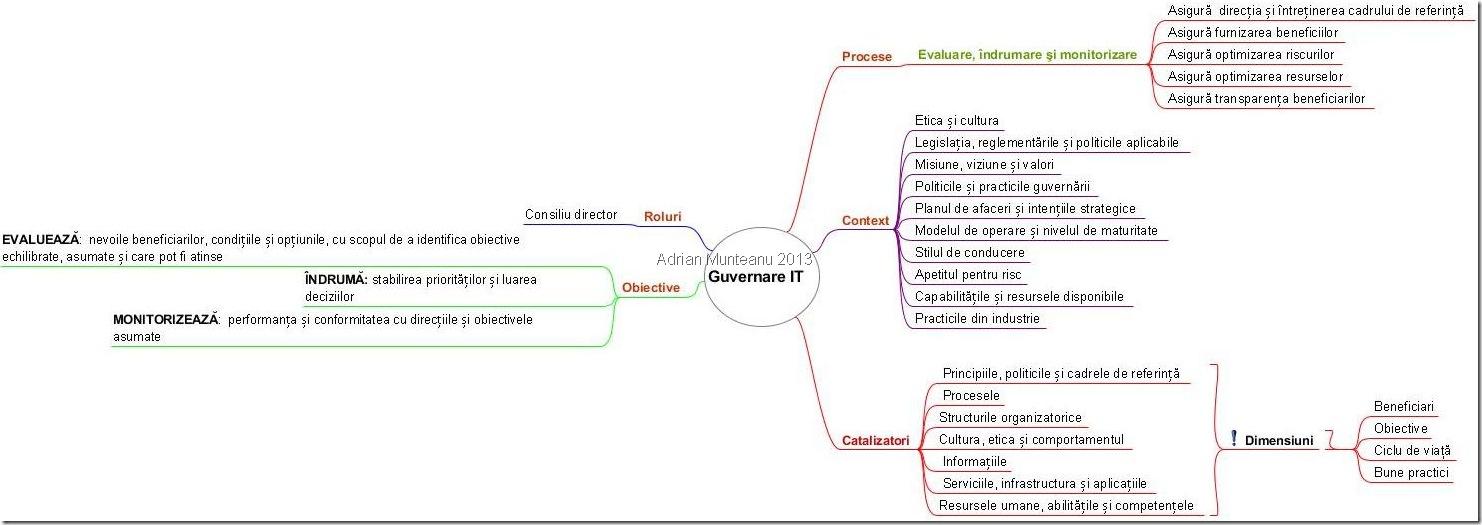 Guvernare IT conform COBIT 5