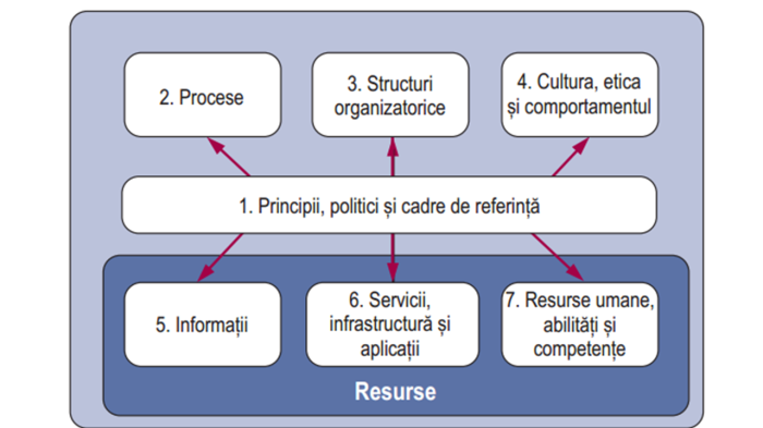 Catalizatori COBIT 5